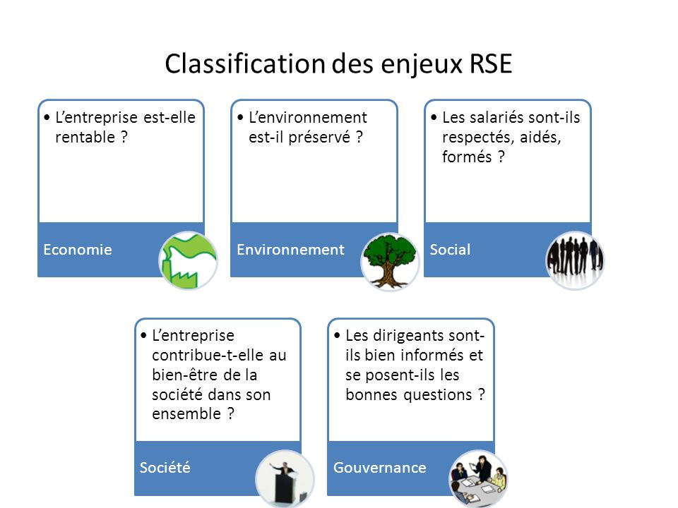 Classification des enjeux RSE