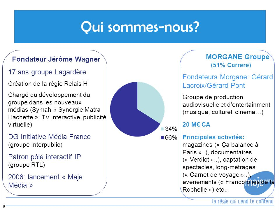 MORGANE Groupe (51% Carrere)