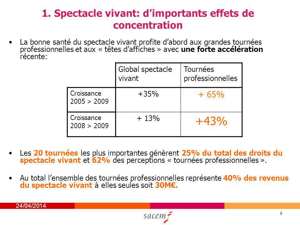 1. Spectacle vivant: d'importants effets de concentration