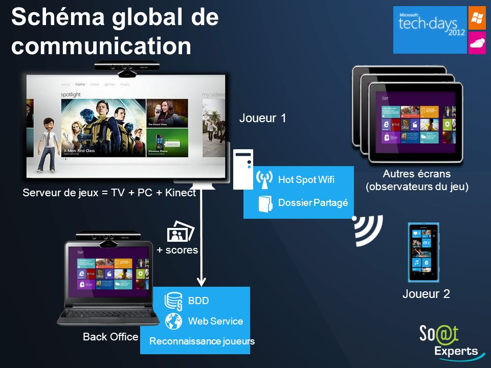 Schéma global de communication