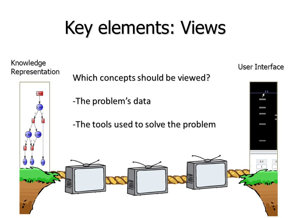 Key elements: Views Which concepts should be viewed