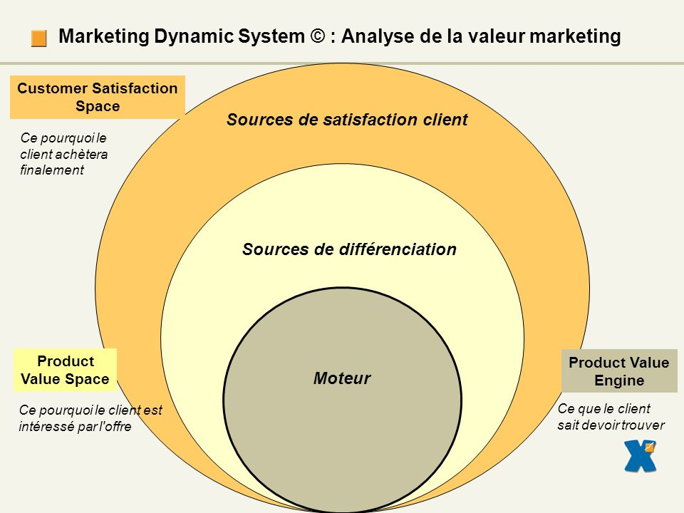 Marketing Dynamic System © : Analyse de la valeur marketing