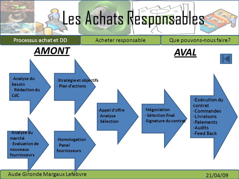 AMONT AVAL Processus achat et DD Analyse du besoin