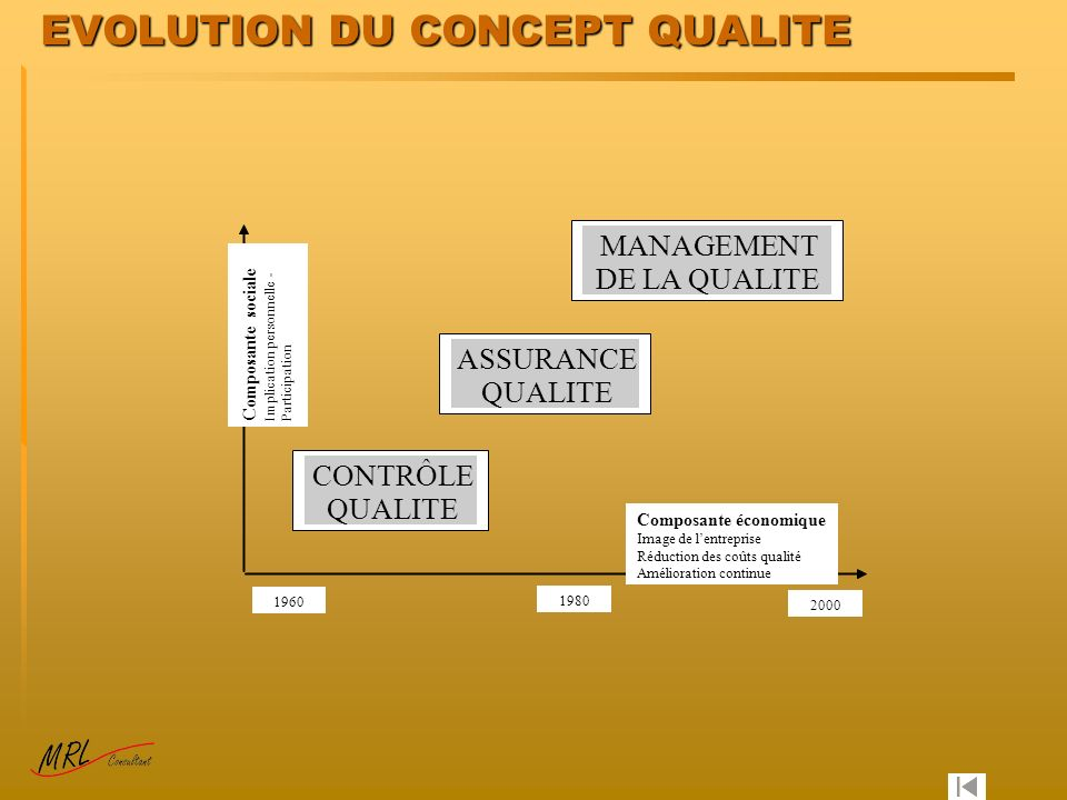 EVOLUTION DU CONCEPT QUALITE