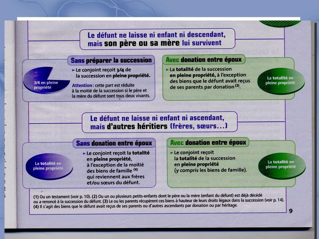 Plan 1 Definition Du Demembrement Usufruit Nu Propriete Ppt