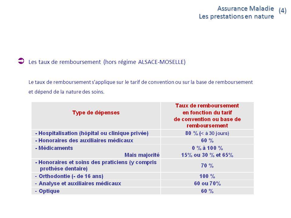 I - Le remboursement des frais de soins par le régime - ppt télécharger 3539f9612b9c