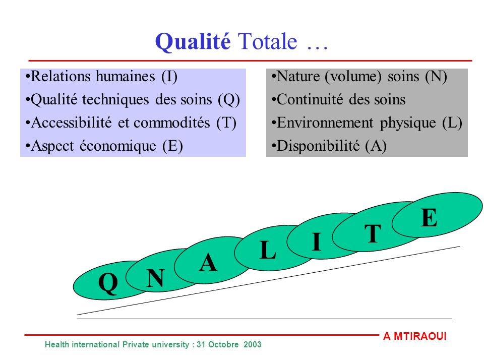 E T I L A N Q Qualité Totale … Relations humaines (I)
