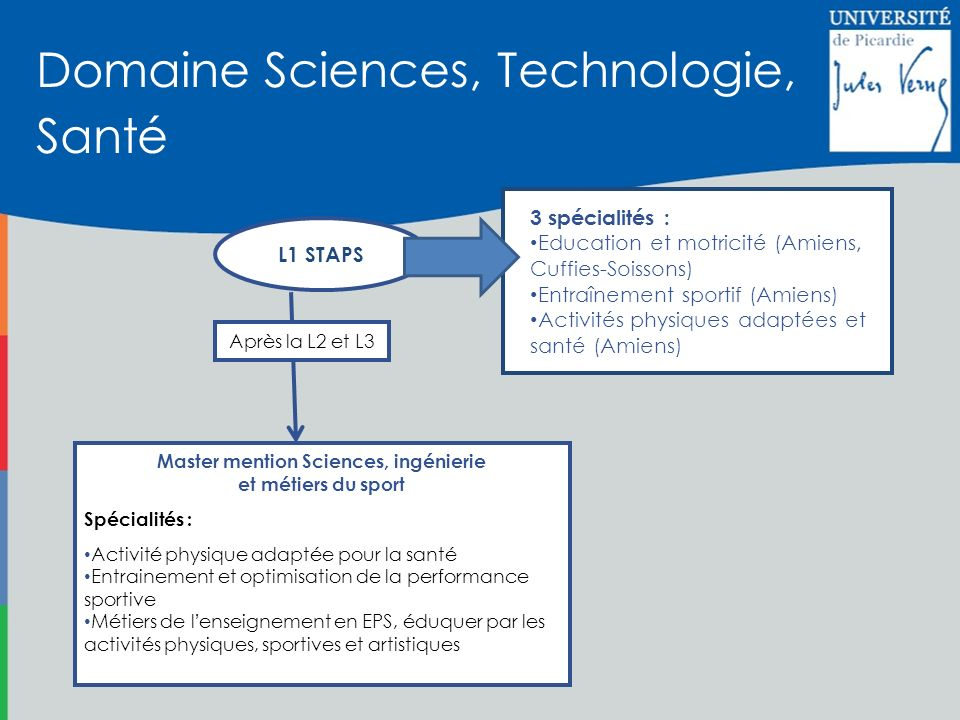 Master mention Sciences, ingénierie