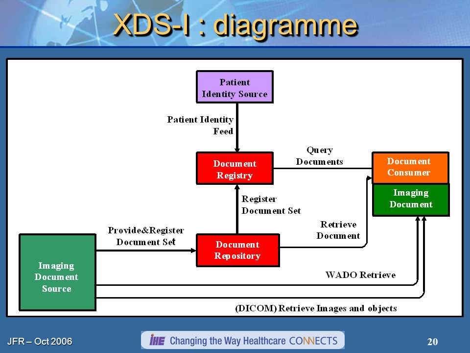 XDS-I : diagramme
