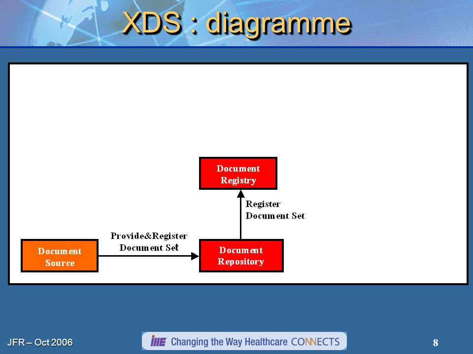 XDS : diagramme
