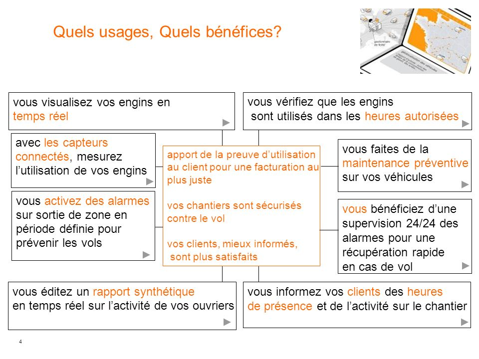Quels usages, Quels bénéfices