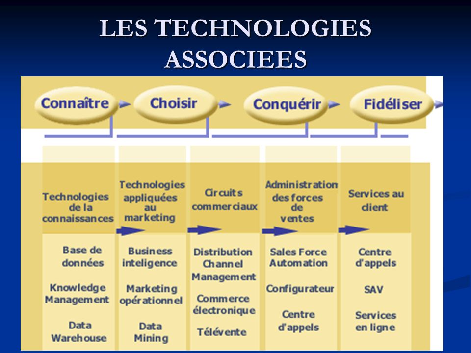 LES TECHNOLOGIES ASSOCIEES