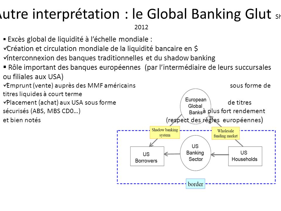 Autre interprétation : le Global Banking Glut Shin, 2012