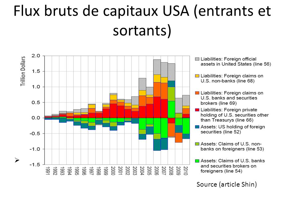 Flux bruts de capitaux USA (entrants et sortants)