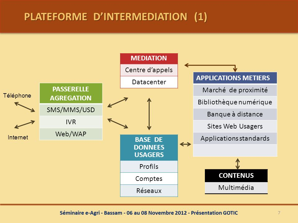 PLATEFORME D'INTERMEDIATION (1)