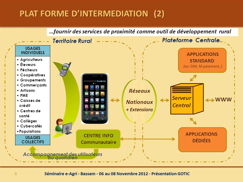 PLAT FORME D'INTERMEDIATION (2)