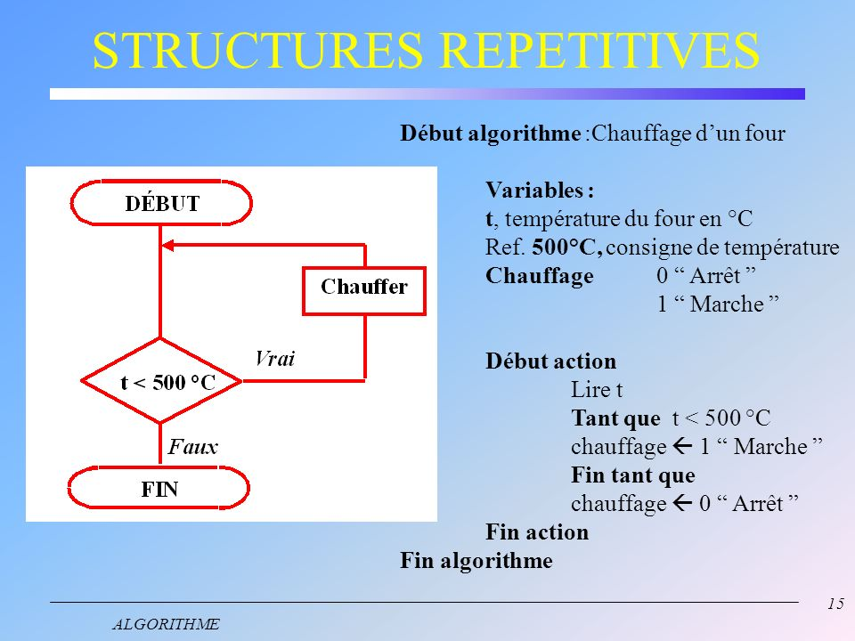STRUCTURES REPETITIVES