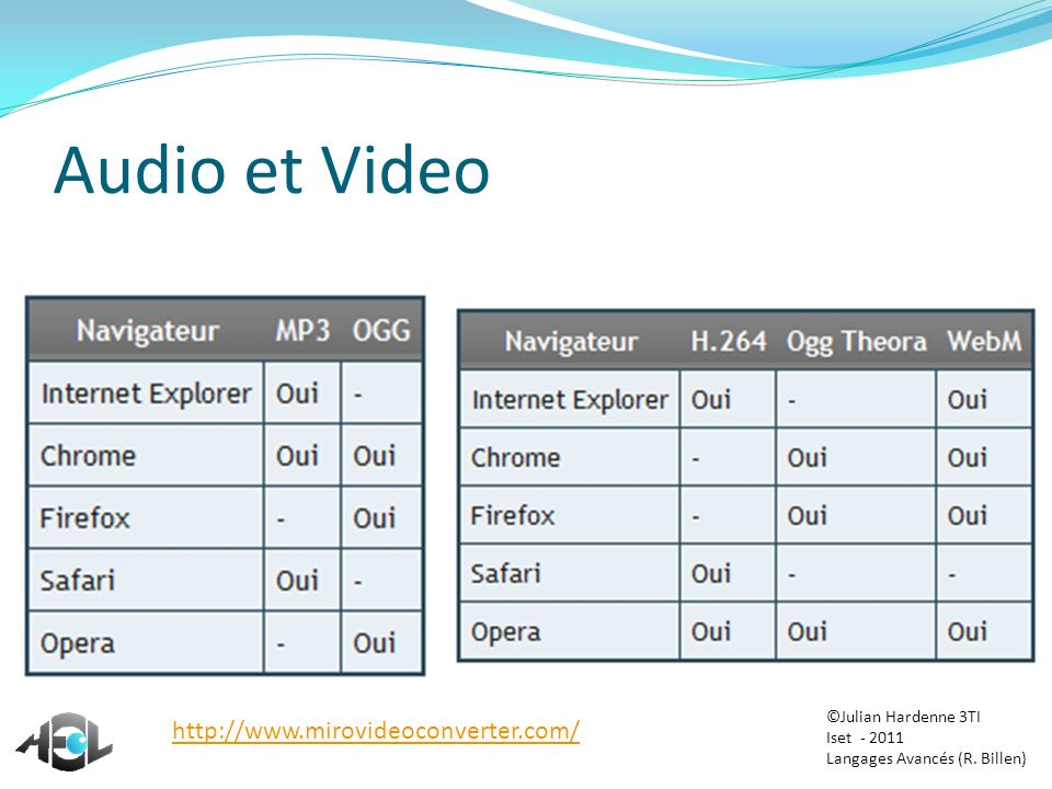 Audio et Video http://www.mirovideoconverter.com/ ©Julian Hardenne 3TI