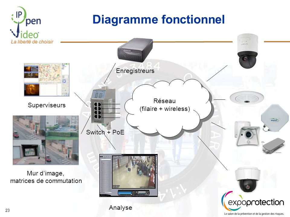 Diagramme fonctionnel