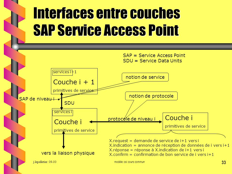 Interfaces entre couches SAP Service Access Point