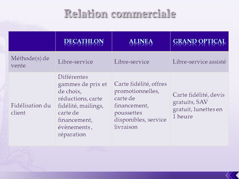Relation commerciale DECATHLON ALINEA GRAND OPTICAL