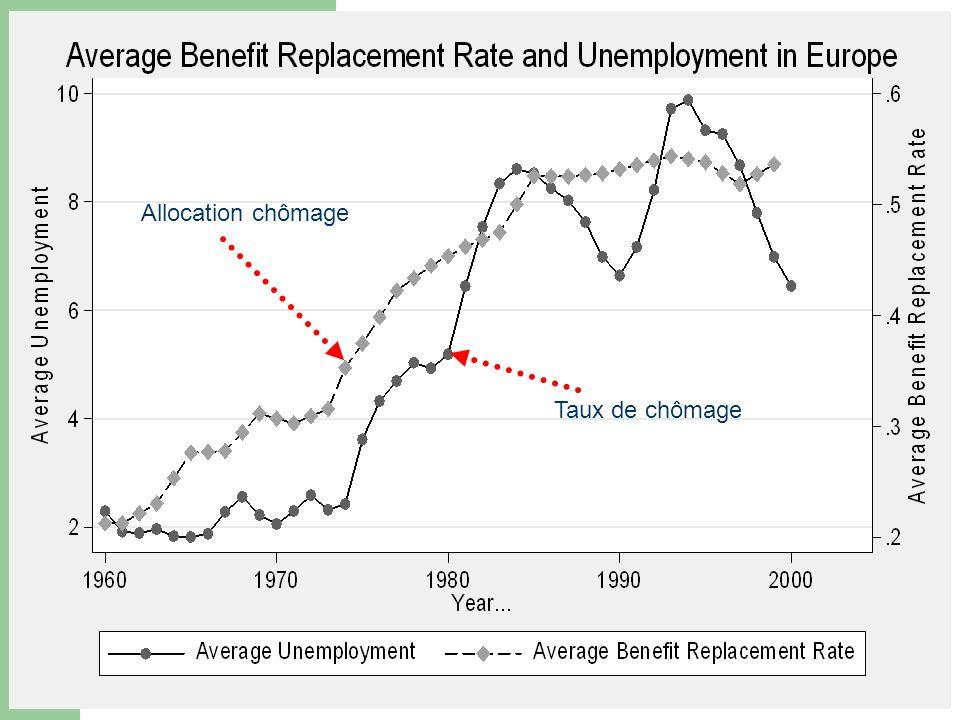 chômage en france allocation