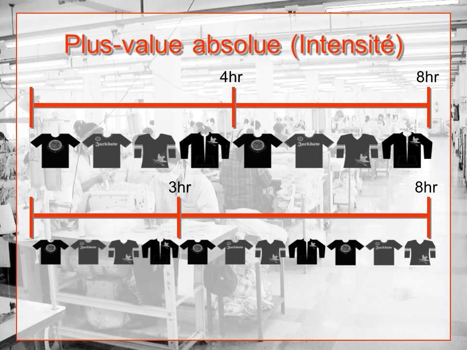 Plus-value absolue (Intensité)