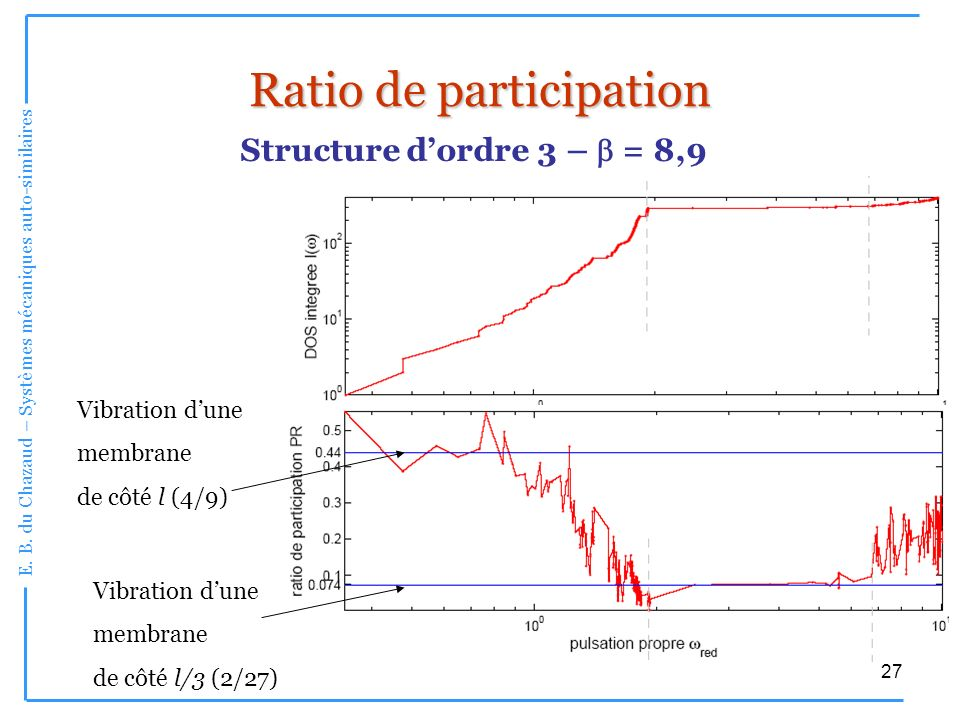 Ratio de participation