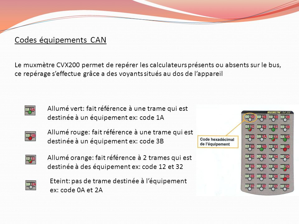 Codes équipements CAN