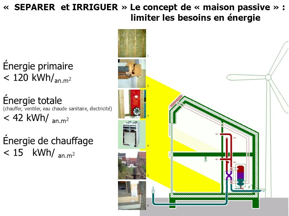 Énergie primaire < 120 kWh/an.m2