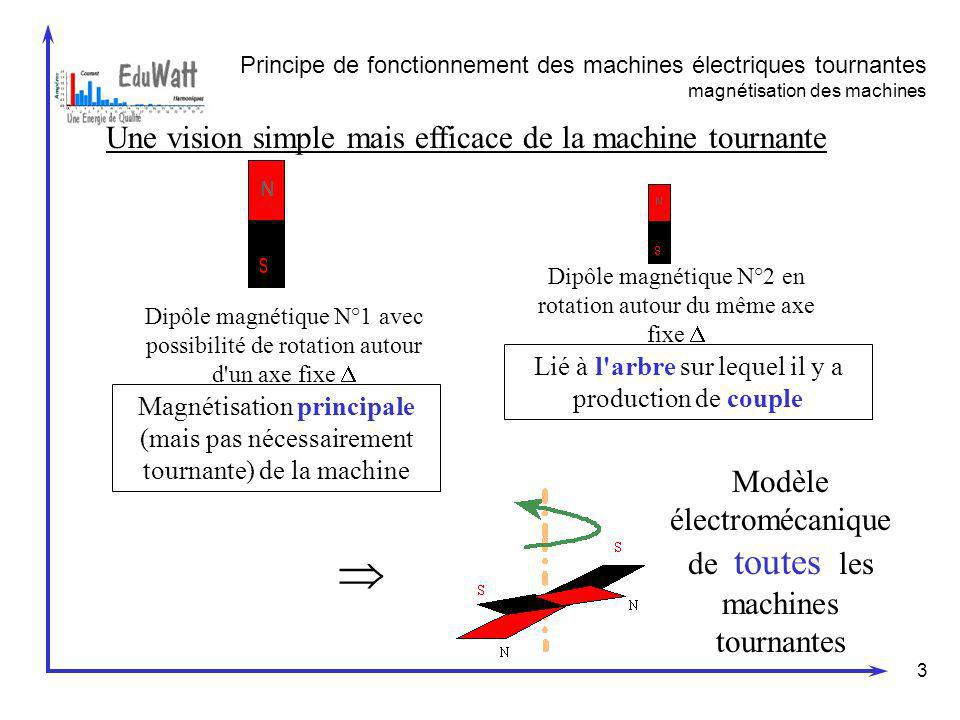  Une vision simple mais efficace de la machine tournante