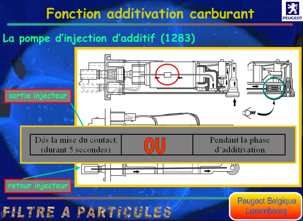 Fonction additivation carburant