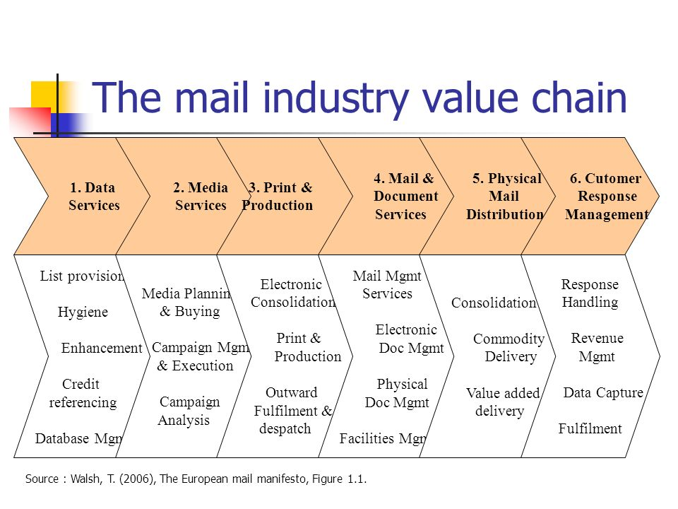 The mail industry value chain