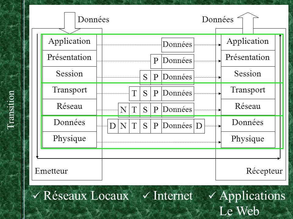 Réseaux Locaux Internet Applications Le Web Transition Application
