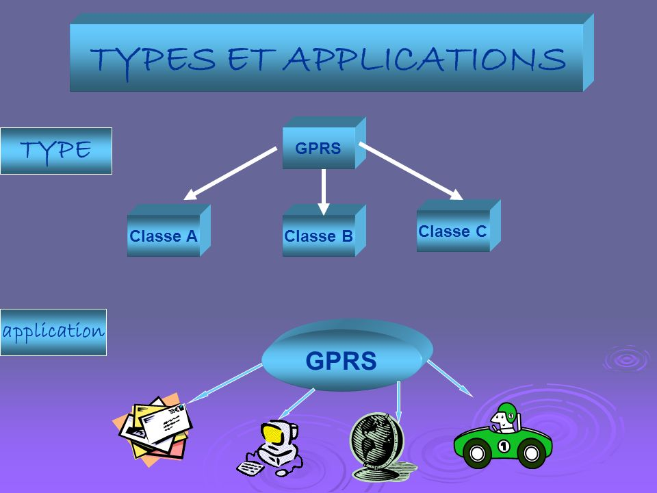 TYPES ET APPLICATIONS TYPE GPRS application GPRS Classe C Classe A