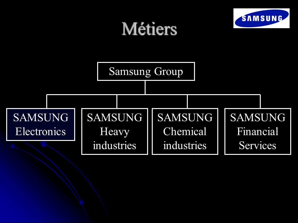 Métiers Samsung Group SAMSUNG Electronics SAMSUNG Heavy industries