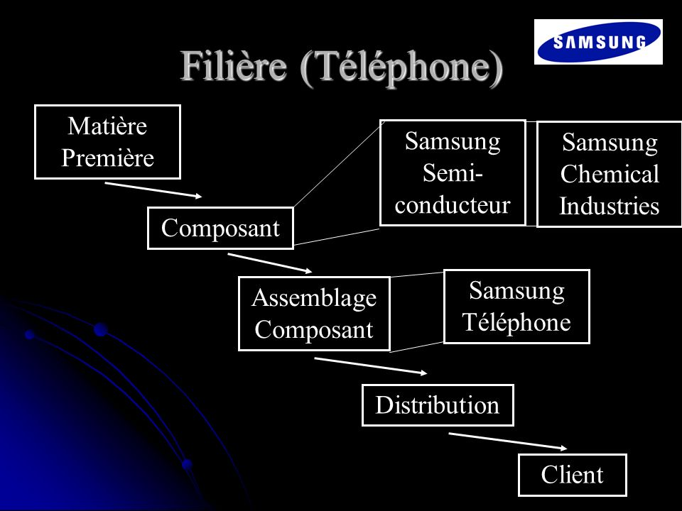 Samsung Semi-conducteur