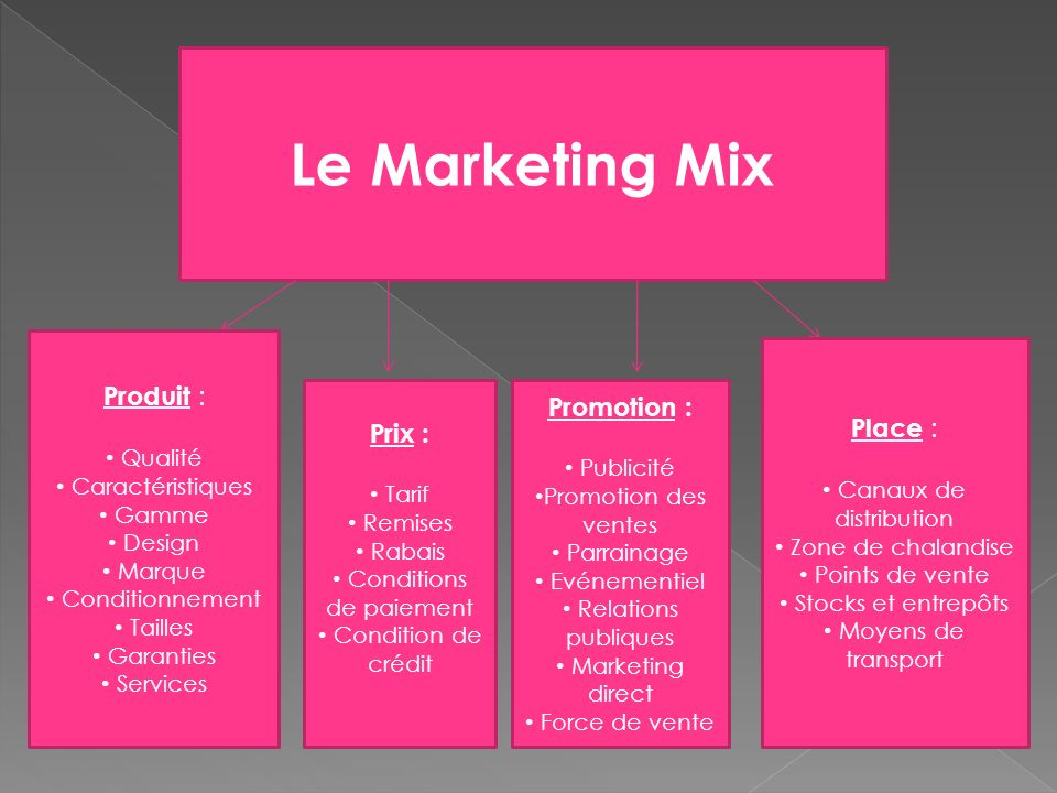 prix définition marketing