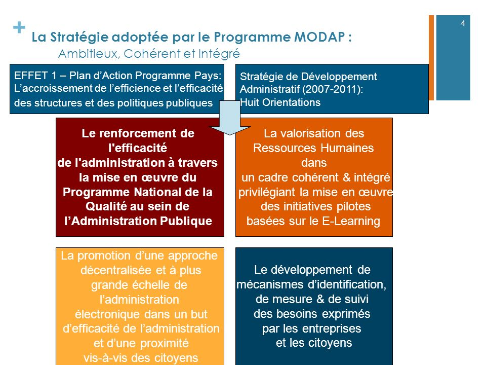 de l administration à travers Programme National de la