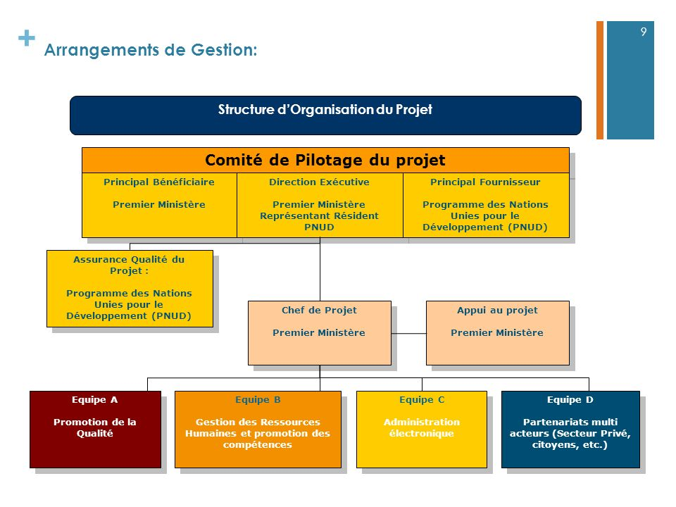 Arrangements de Gestion: