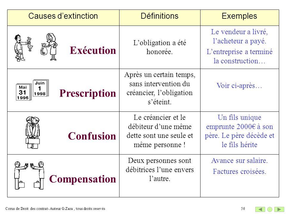 La compensation en droit des obligation : la compensation légale, compensation conventionnelle...