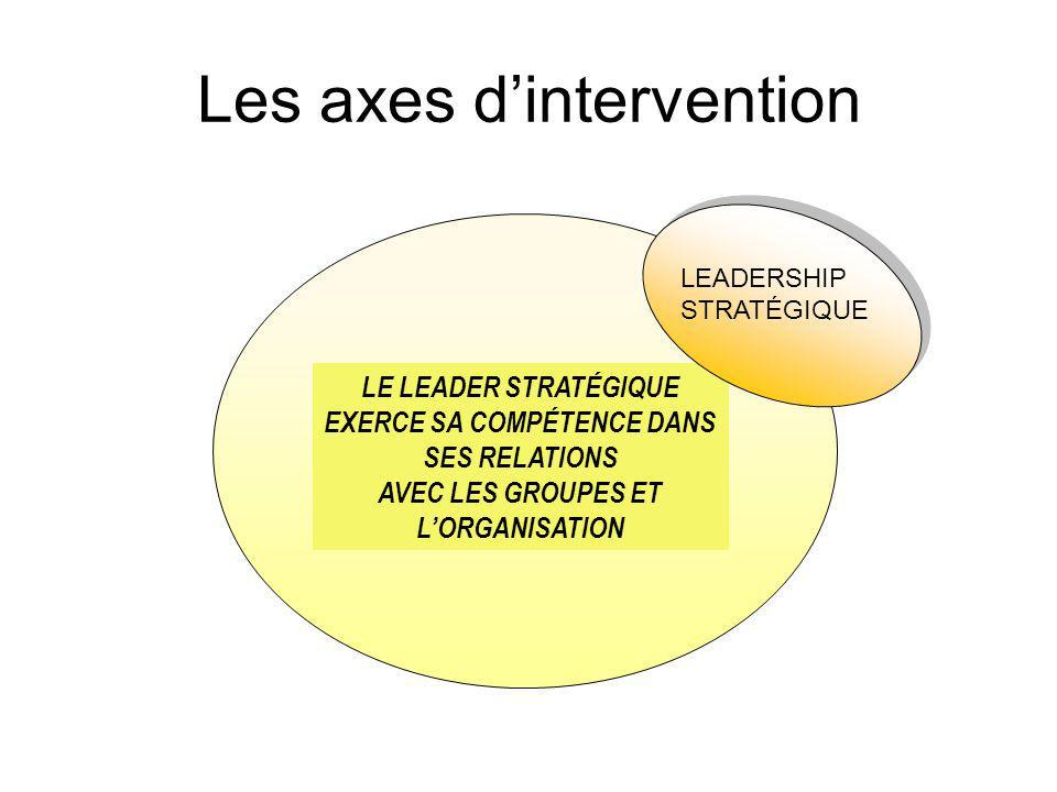 Les axes d'intervention