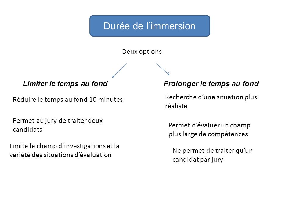 Durée de l'immersion Deux options Limiter le temps au fond