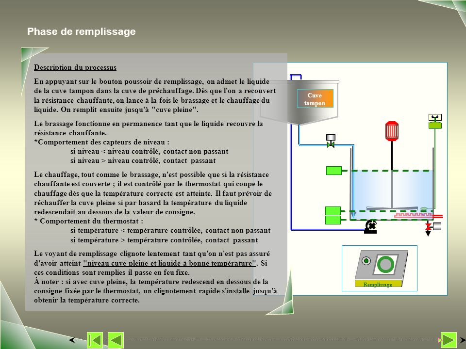 Phase de remplissage Description du processus