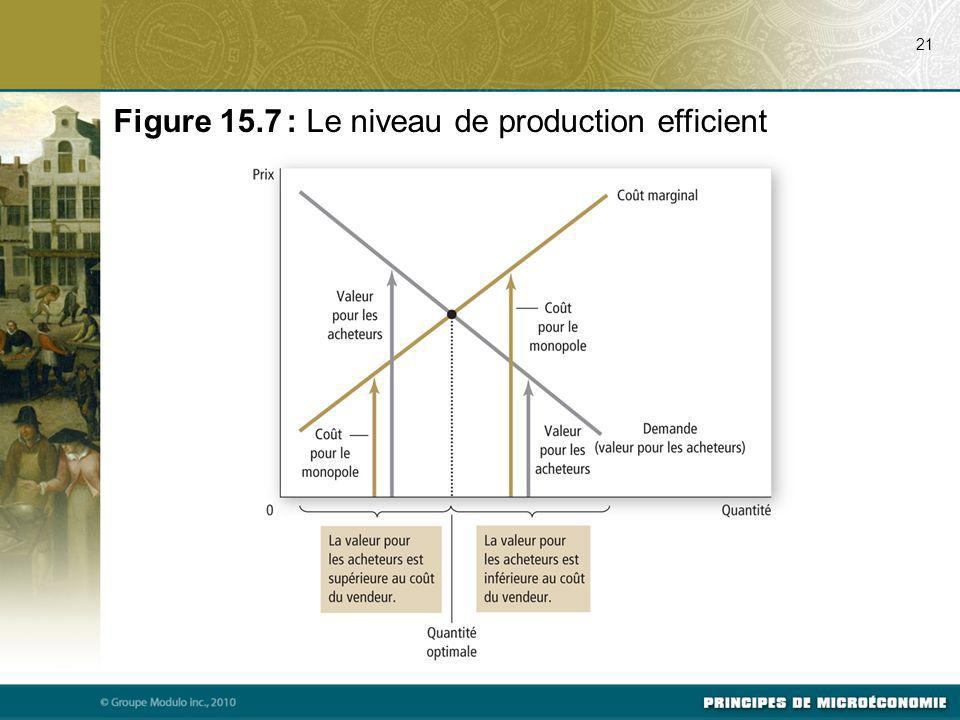 Figure 15.7 : Le niveau de production efficient