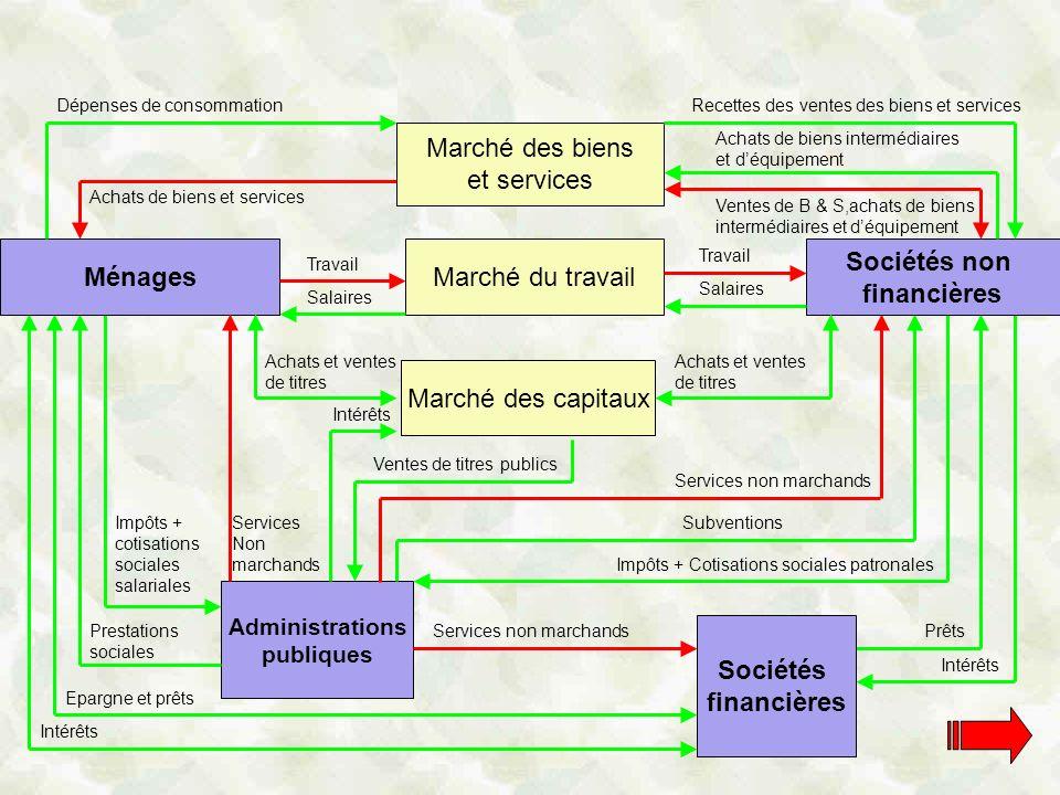 Marche Des Biens Et Services Economie