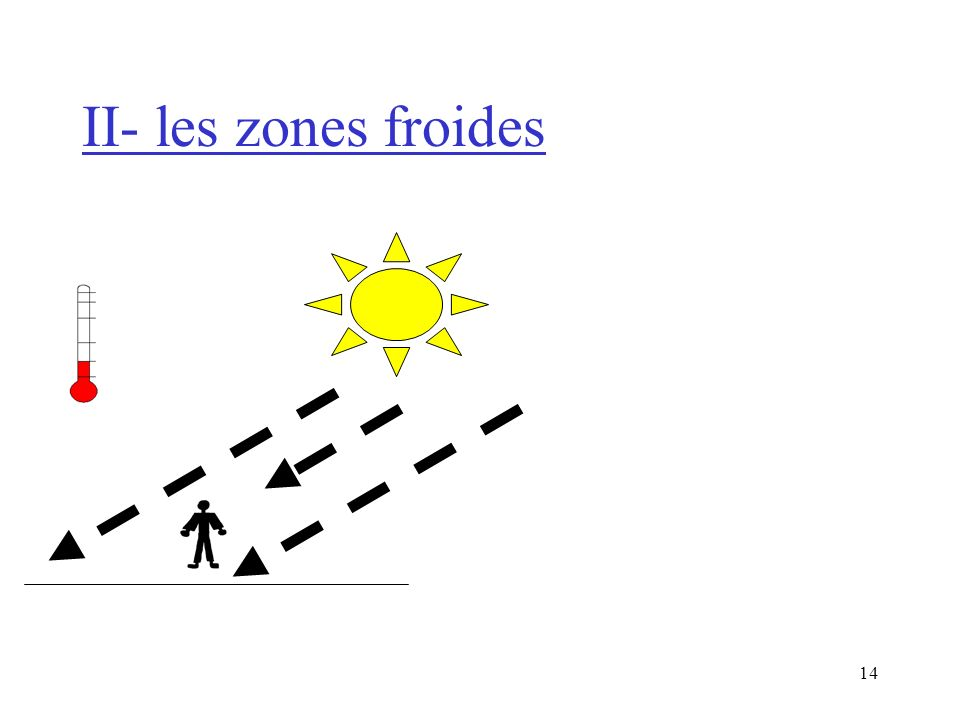 II- les zones froides