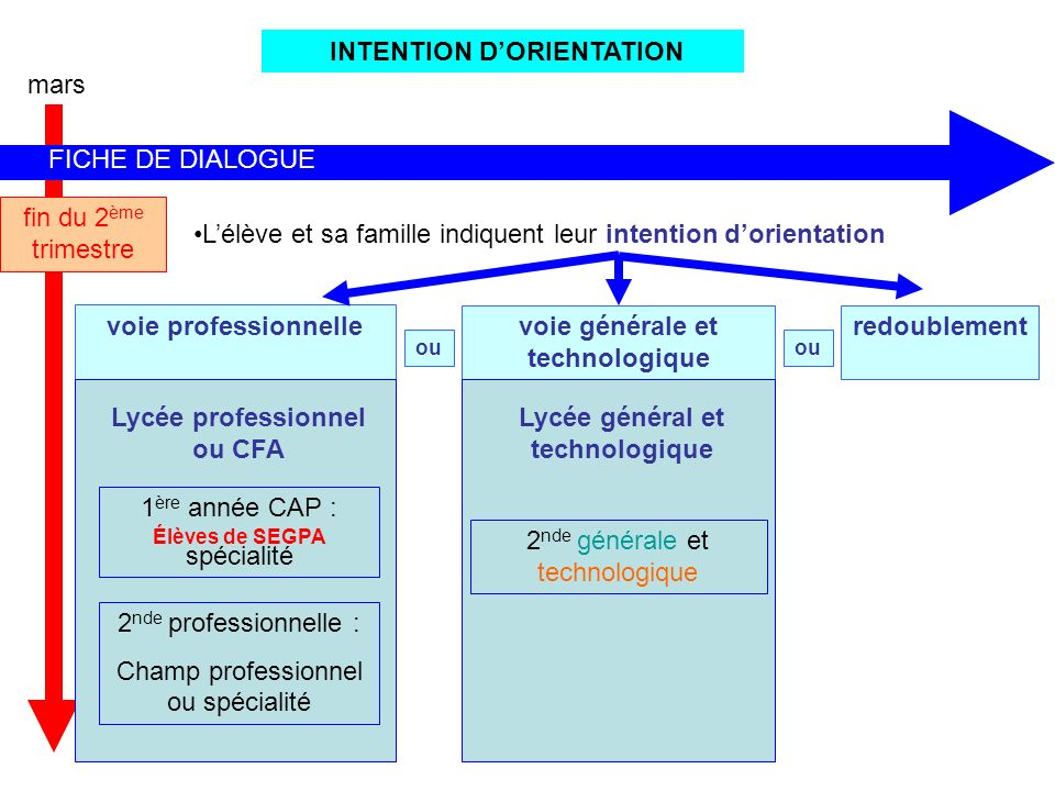INTENTION D'ORIENTATION mars