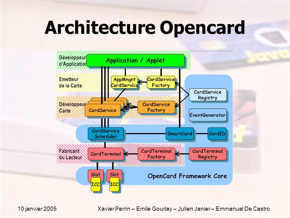 Architecture Opencard