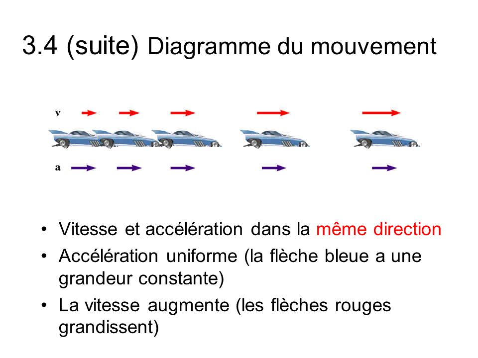3.4 (suite) Diagramme du mouvement